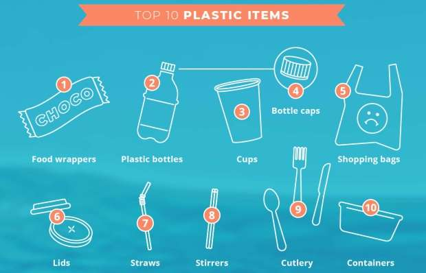 Top 10 plastic items Greenpeace found during cleanups